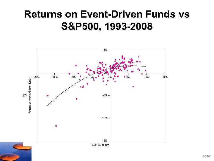 Returns on Event-Driven Funds vs S&P 500, 1993 -2008 20 -30