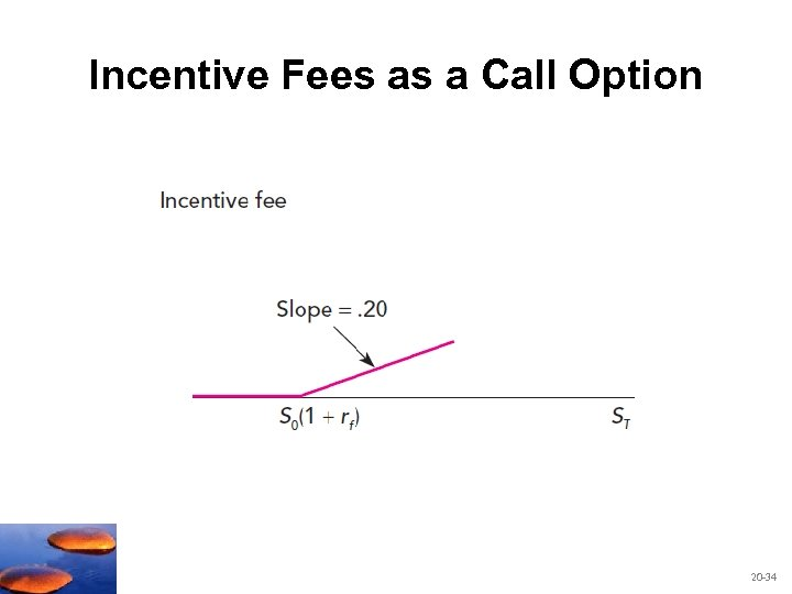 Incentive Fees as a Call Option 20 -34
