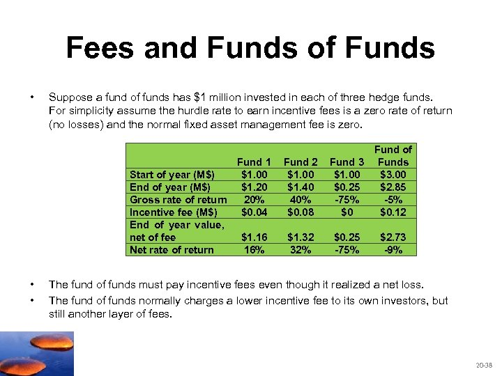 Fees and Funds of Funds • Suppose a fund of funds has $1 million