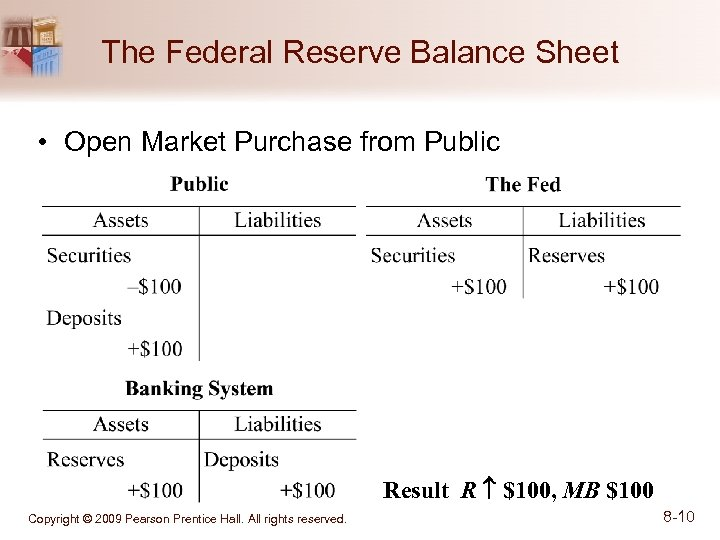The Federal Reserve Balance Sheet • Open Market Purchase from Public Result R $100,