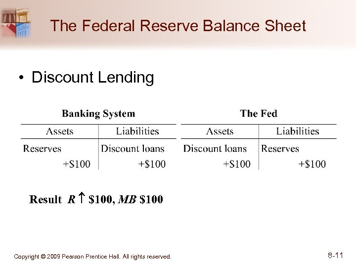 The Federal Reserve Balance Sheet • Discount Lending Result R $100, MB $100 Copyright