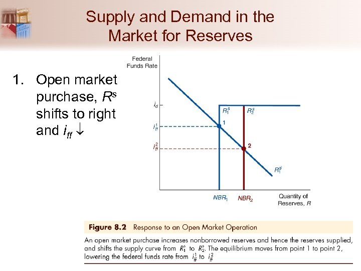 Supply and Demand in the Market for Reserves 1. Open market purchase, Rs shifts