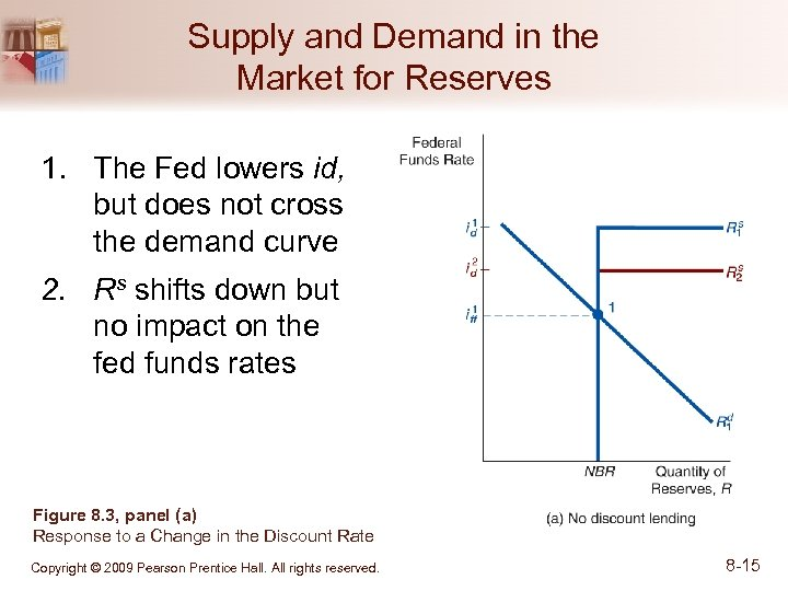 Supply and Demand in the Market for Reserves 1. The Fed lowers id, but