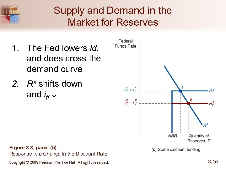 Supply and Demand in the Market for Reserves 1. The Fed lowers id, and