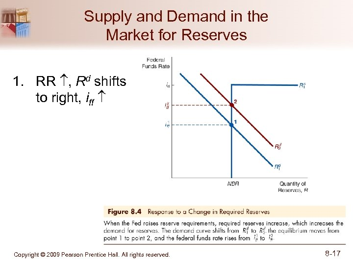 Supply and Demand in the Market for Reserves 1. RR , Rd shifts to