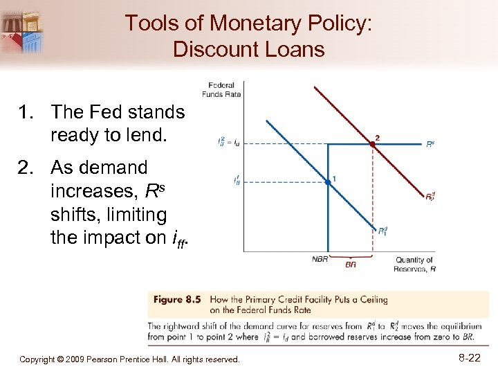 Tools of Monetary Policy: Discount Loans 1. The Fed stands ready to lend. 2.