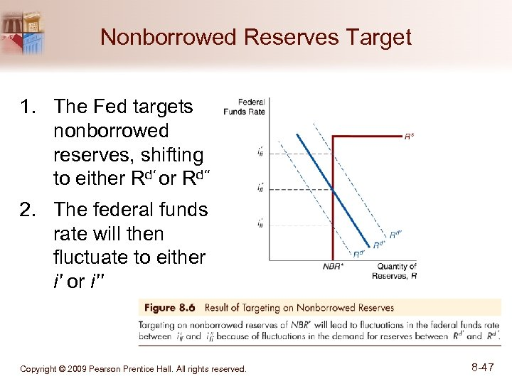 Nonborrowed Reserves Target 1. The Fed targets nonborrowed reserves, shifting to either Rd' or