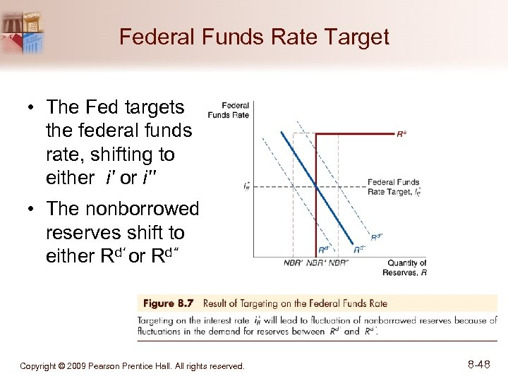 Federal Funds Rate Target • The Fed targets the federal funds rate, shifting to