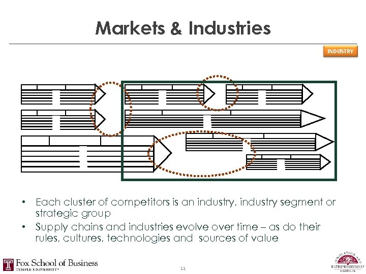 Markets & Industries INDUSTRY • Each cluster of competitors is an industry, industry segment
