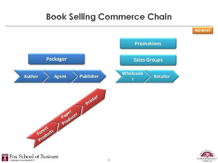 Book Selling Commerce Chain INDUSTRY Promotions Packager Author Agent Sales Groups Wholesale r Publisher
