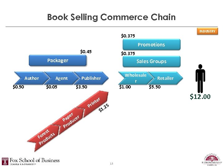 Book Selling Commerce Chain INDUSTRY $0. 375 Promotions $0. 45 $0. 375 Packager Author