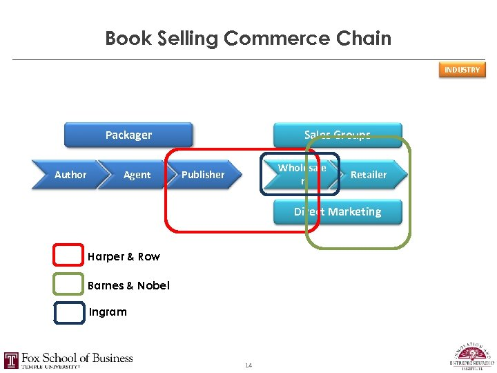 Book Selling Commerce Chain INDUSTRY Packager Author Agent Sales Groups Wholesale r Publisher Retailer