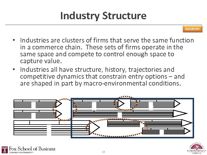 Industry Structure INDUSTRY • Industries are clusters of firms that serve the same function