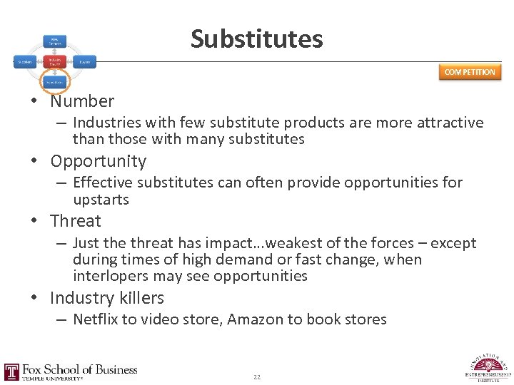 Substitutes COMPETITION • Number – Industries with few substitute products are more attractive than