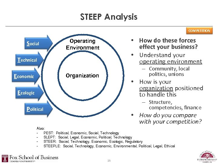 STEEP Analysis COMPETITION Social • How do these forces effect your business? • Understand