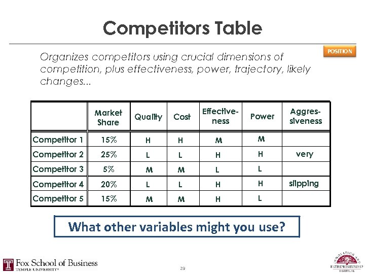 Competitors Table Organizes competitors using crucial dimensions of competition, plus effectiveness, power, trajectory, likely