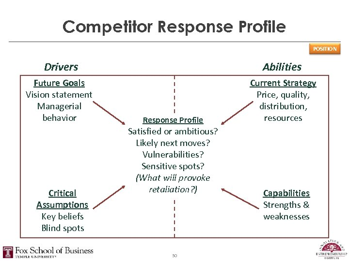 Competitor Response Profile POSITION Drivers Abilities Future Goals Vision statement Managerial behavior Current Strategy