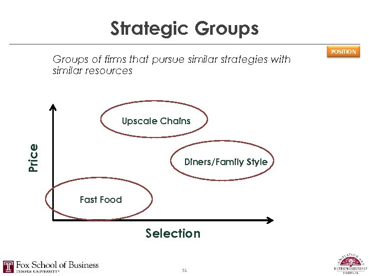 Strategic Groups of firms that pursue similar strategies with similar resources Price Upscale Chains