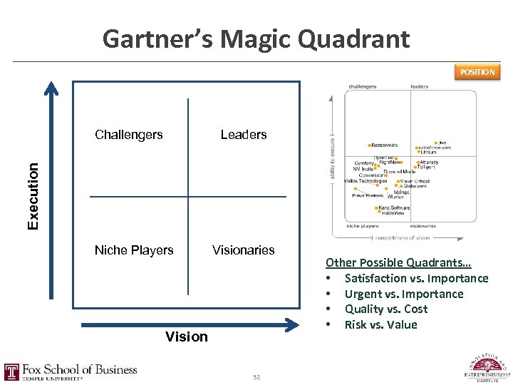 Gartner's Magic Quadrant POSITION Leaders Execution Challengers Niche Players Visionaries Vision 32 Other Possible