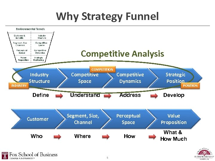 Why Strategy Funnel Competitive Analysis INDUSTRY COMPETITION Industry Structure Competitive Space Competitive Dynamics Define