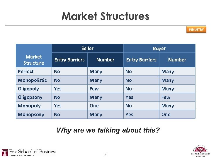 Market Structures INDUSTRY Seller Market Structure Entry Barriers Buyer Number Entry Barriers Number Perfect