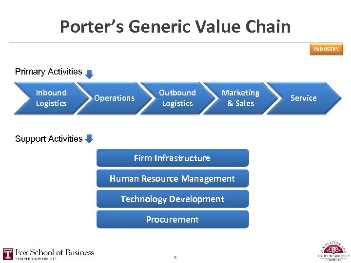 Porter's Generic Value Chain INDUSTRY Primary Activities Inbound Logistics Operations Outbound Logistics Marketing &