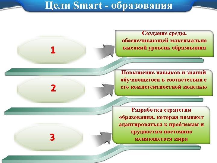 Цели Smart - образования 1 2 3 Создание среды, обеспечивающей максимально высокий уровень образования