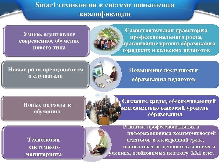 Smart технологии в системе повышения квалификации Самостоятельная траектория профессионального роста, выравнивание уровня образования городских