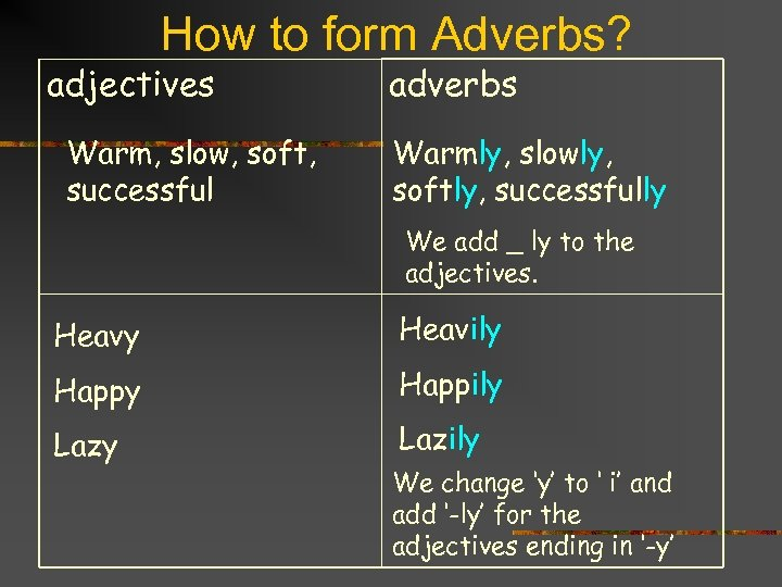 How to form Adverbs? adjectives Warm, slow, soft, successful adverbs Warmly, slowly, softly, successfully