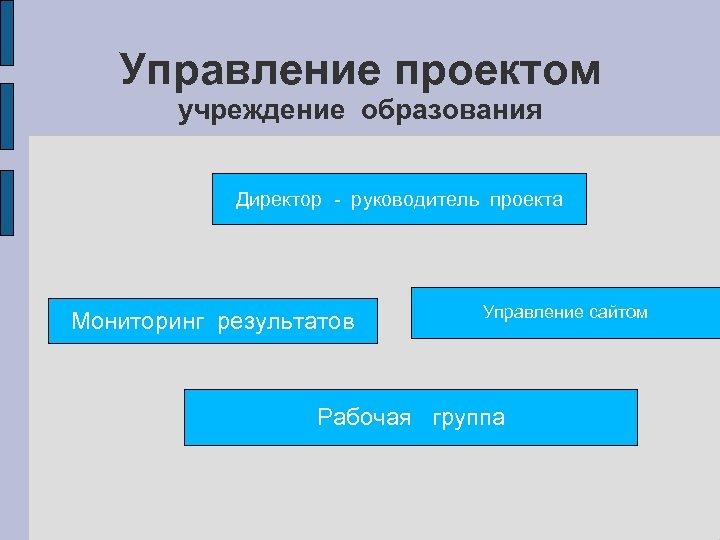 Управление проектом учреждение образования Директор - руководитель проекта Мониторинг результатов Управление сайтом Рабочая группа