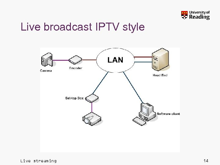 Live broadcast IPTV style Live streaming 14