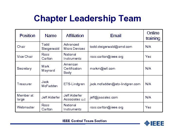 Chapter Leadership Team Position Email Online training Name Affiliation Chair Todd Steigerwald Advanced Micro