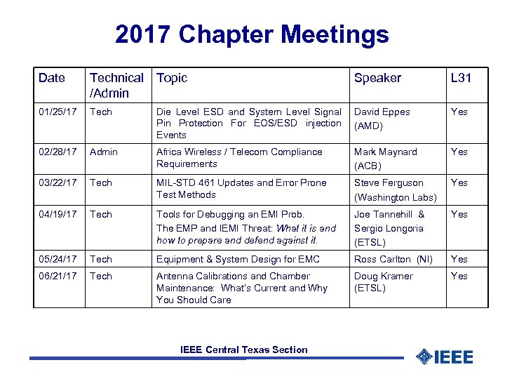 2017 Chapter Meetings Date Technical Topic /Admin Speaker L 31 01/25/17 Tech Die Level