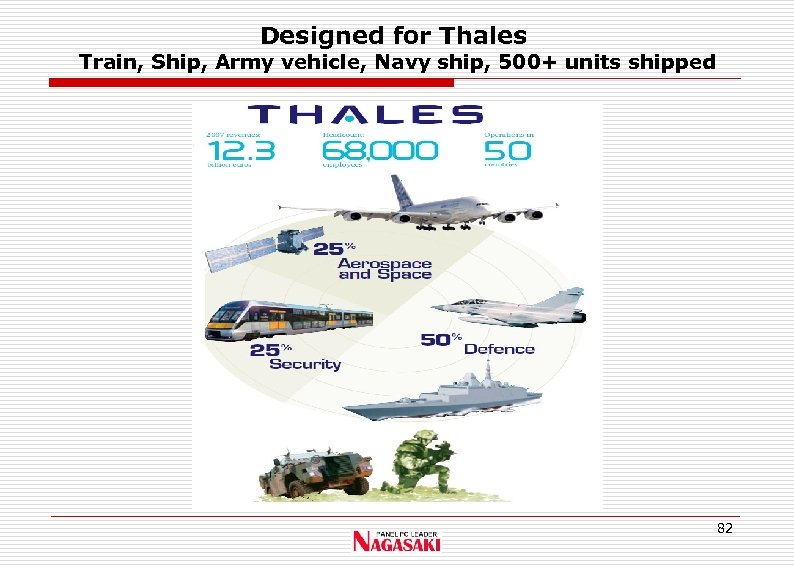 Designed for Thales Train, Ship, Army vehicle, Navy ship, 500+ units shipped 82