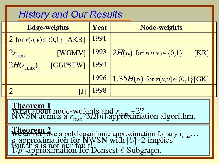 History and Our Results Edge-weights Year 2 for r(u, v) {0, 1} [AKR] 1991