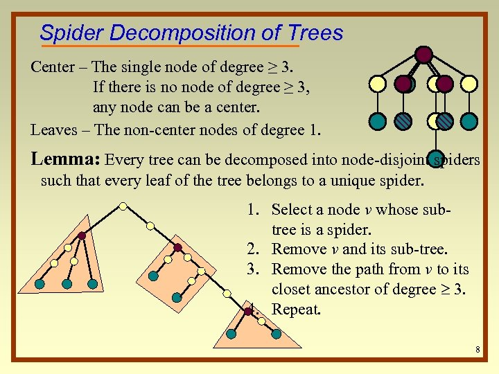 Spider Decomposition of Trees Center – The single node of degree ≥ 3. If