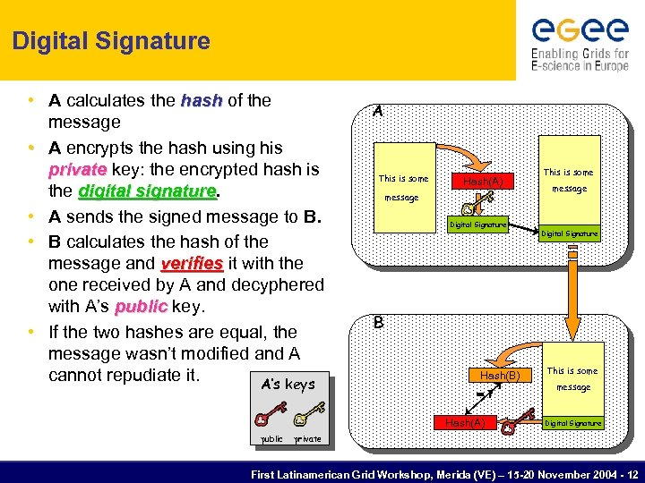 Digital Signature • A calculates the hash of the message • A encrypts the