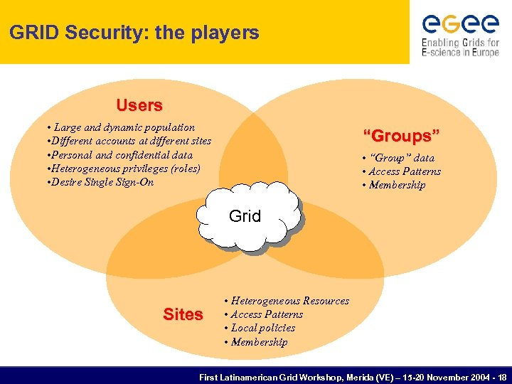 GRID Security: the players Users • Large and dynamic population • Different accounts at