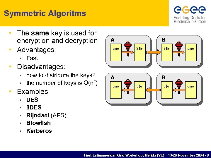 Symmetric Algoritms • The same key is used for encryption and decryption • Advantages:
