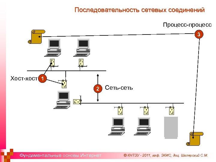 Последовательность сетевых соединений Процесс-процесс 3 Хост-хост 1 2 Фундаментальные основы Интернет Сеть-сеть © КНТЭУ