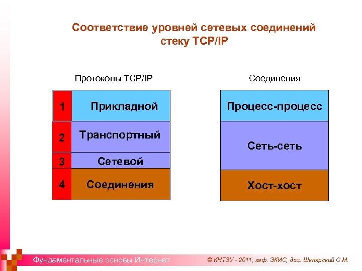 Соответствие уровней сетевых соединений стеку TCP/IP Протоколы TCP/IP 1 Прикладной 2 Транспортный 3 Сетевой