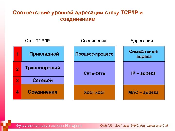 Соответствие уровней адресации стеку TCP/IP и соединениям Стек TCP/IP Соединения Адресация Прикладной 2 IP