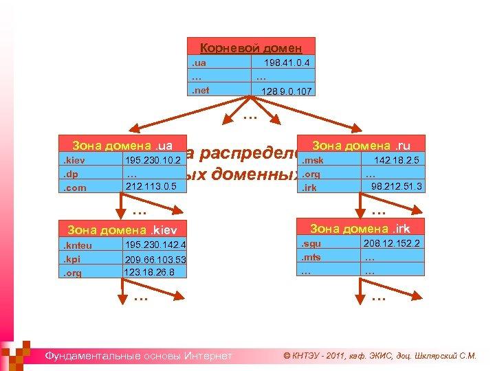 Корневой домен. ua …. net 198. 41. 0. 4 … 128. 9. 0. 107