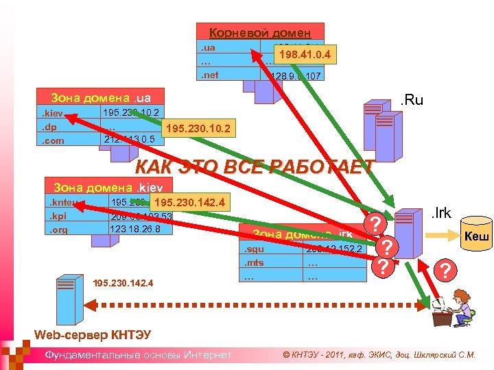 Корневой домен 198. 41. 0. 4 … . ua …. net 128. 9. 0.