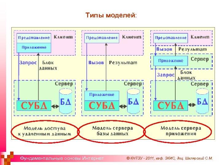 Типы моделей: Фундаментальные основы Интернет © КНТЭУ - 2011, каф. ЭКИС, доц. Шклярский С.