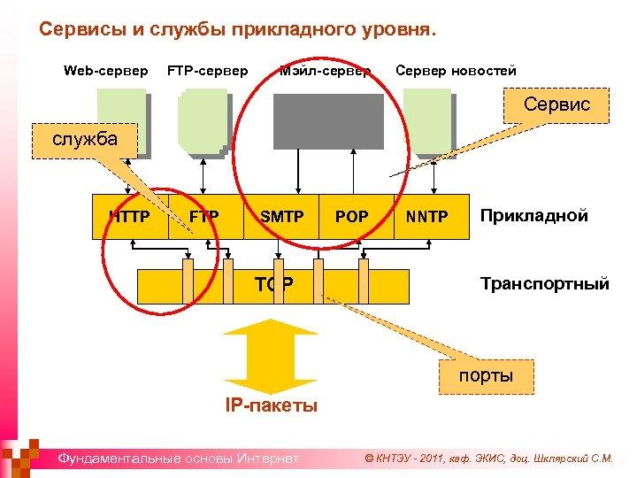Сервисы и службы прикладного уровня. Web-сервер FTP-сервер Мэйл-сервер Сервер новостей Сервис служба HTTP FTP