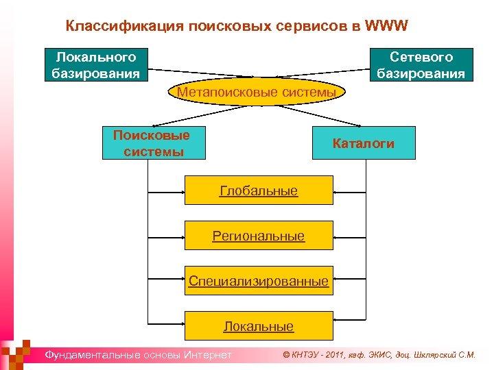 Классификация поисковых сервисов в WWW Локального базирования Сетевого базирования Метапоисковые системы Поисковые системы Каталоги