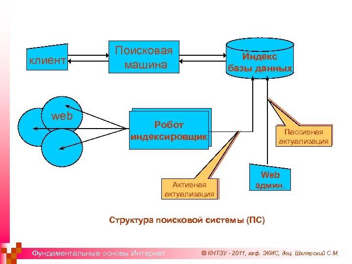 клиент web Поисковая машина Индекс базы данных Робот индексировщик Активная актуализация Пассивная актуализация Web