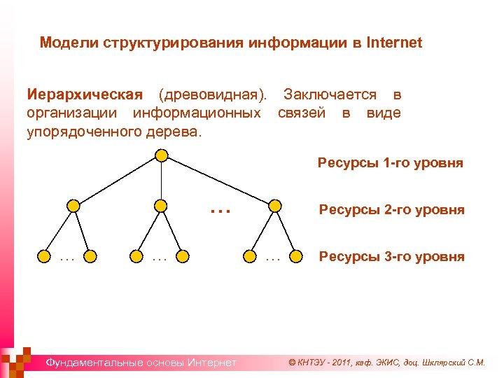 Модели структурирования информации в Internet Иерархическая (древовидная). Заключается в организации информационных связей в виде