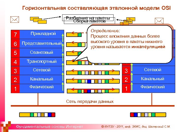 Горизонтальная составляющая эталонной модели OSI * 7 Разбиение на пакеты Сборка пакетов 3 1